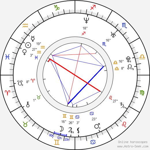 Candela Figueira birth chart, biography, wikipedia 2019, 2020