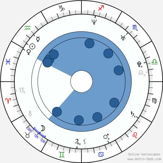Danai Gurira wikipedia, horoscope, astrology, instagram