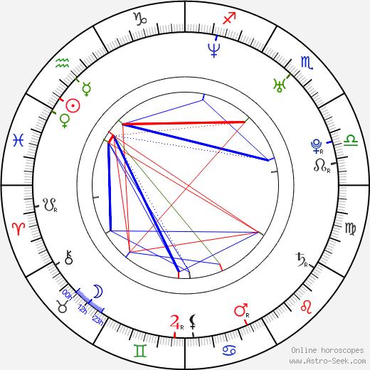 Danai Gurira birth chart, Danai Gurira astro natal horoscope, astrology