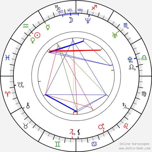 Данна Гарсия Danna García день рождения гороскоп, Danna García Натальная карта онлайн