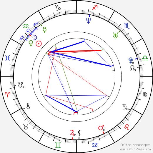 David Aebischer birth chart, David Aebischer astro natal horoscope, astrology