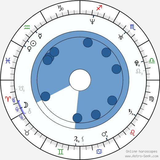 Edsilia Rombley wikipedia, horoscope, astrology, instagram