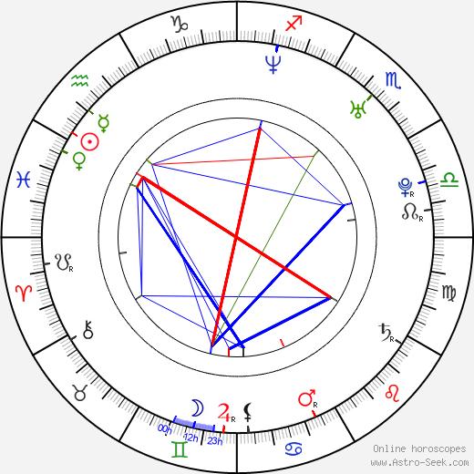 Emily Harper birth chart, Emily Harper astro natal horoscope, astrology
