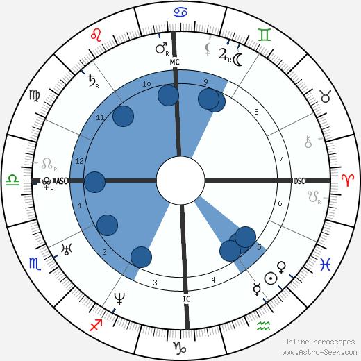 Enza Sambataro wikipedia, horoscope, astrology, instagram