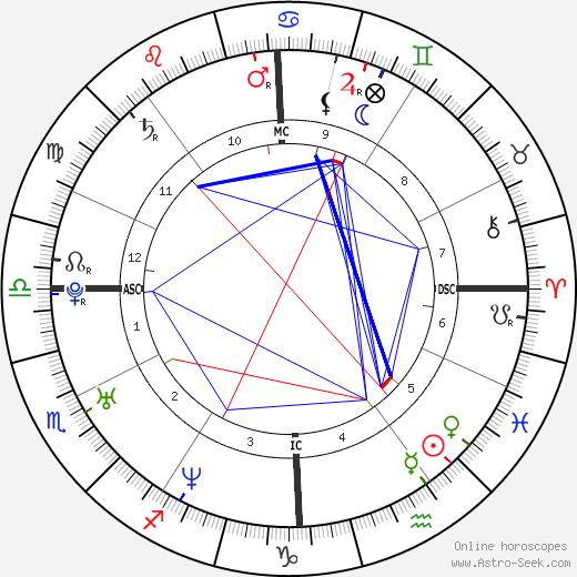 Enza Sambataro день рождения гороскоп, Enza Sambataro Натальная карта онлайн