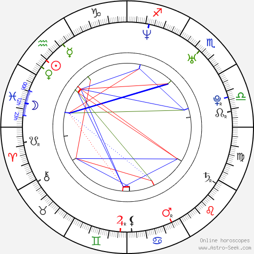 Fede Alvarez birth chart, Fede Alvarez astro natal horoscope, astrology