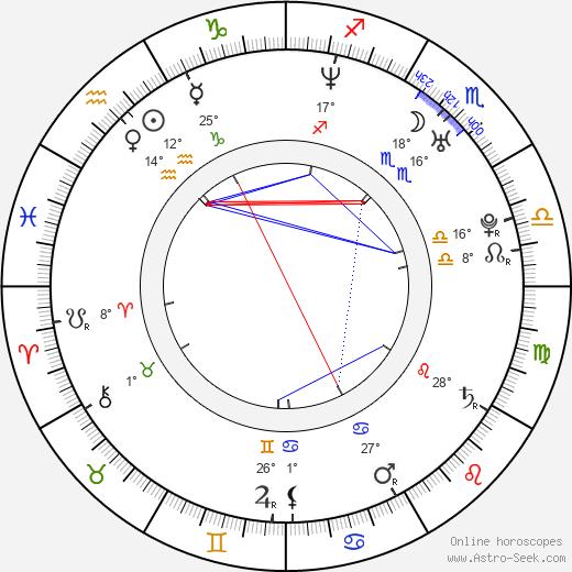 Filip Tůma birth chart, biography, wikipedia 2019, 2020