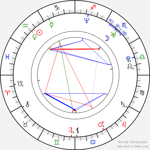 Filip Tůma birth chart, Filip Tůma astro natal horoscope, astrology