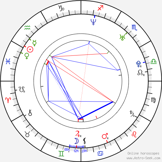 Francesco Silvestre birth chart, Francesco Silvestre astro natal horoscope, astrology