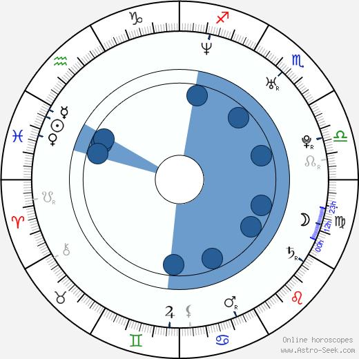 Grasie Mercedes wikipedia, horoscope, astrology, instagram
