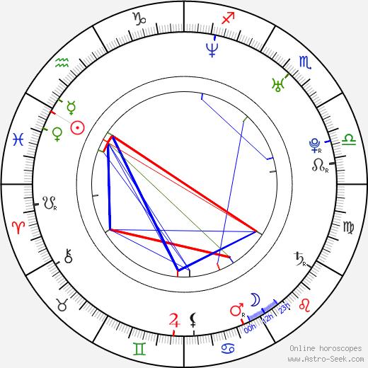 Hana Nováková birth chart, Hana Nováková astro natal horoscope, astrology