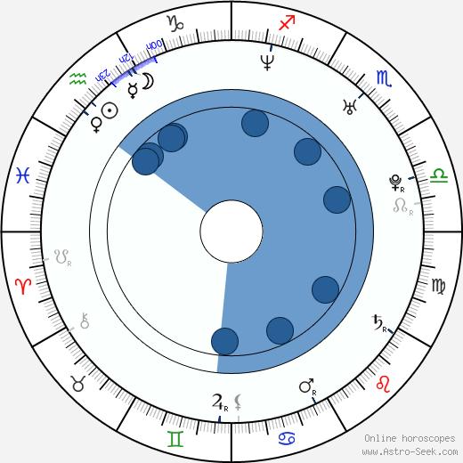 Helena Erbenová wikipedia, horoscope, astrology, instagram