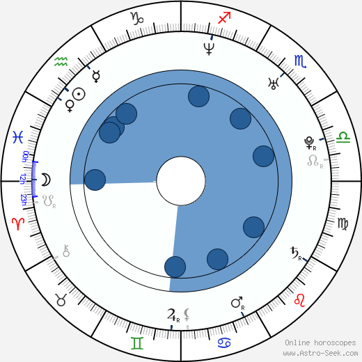 Henri Castelli wikipedia, horoscope, astrology, instagram