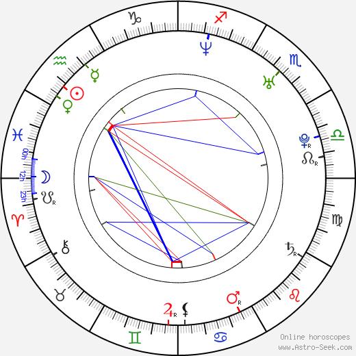 Henri Castelli astro natal birth chart, Henri Castelli horoscope, astrology