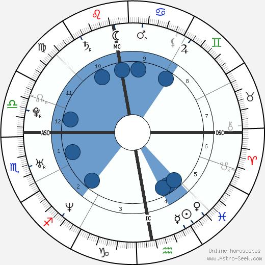 Jakki Degg wikipedia, horoscope, astrology, instagram