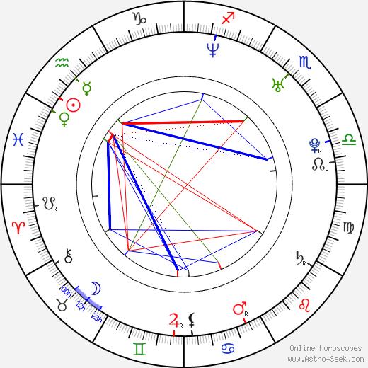 Jan Dolanský birth chart, Jan Dolanský astro natal horoscope, astrology