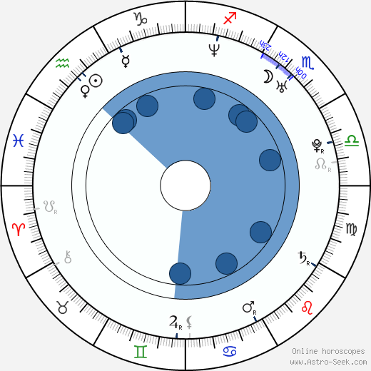 Jeffrey T. Schoettlin wikipedia, horoscope, astrology, instagram