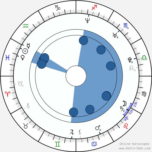 Jenny Frost wikipedia, horoscope, astrology, instagram