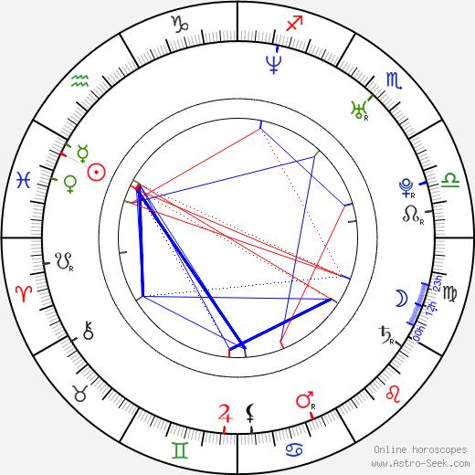 Jo Joyner birth chart, Jo Joyner astro natal horoscope, astrology