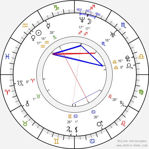 Joan Capdevila birth chart, biography, wikipedia 2020, 2021