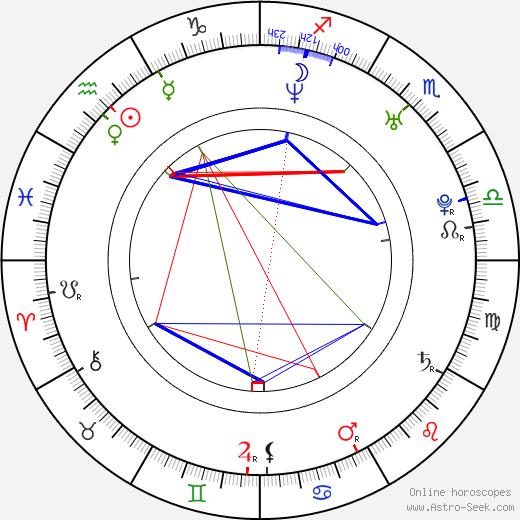 Joan Capdevila birth chart, Joan Capdevila astro natal horoscope, astrology