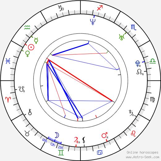Kimberly Goss birth chart, Kimberly Goss astro natal horoscope, astrology