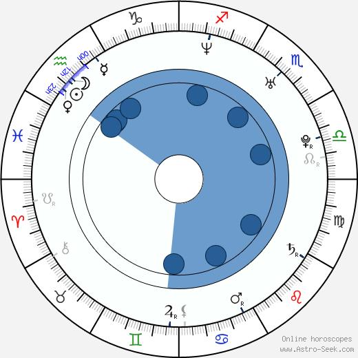 Kristi McDaniel wikipedia, horoscope, astrology, instagram