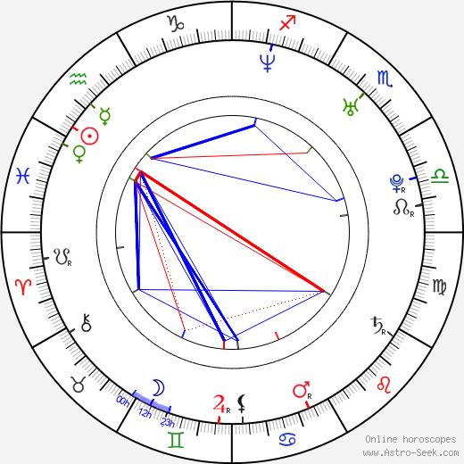 Lorena Rincon tema natale, oroscopo, Lorena Rincon oroscopi gratuiti, astrologia
