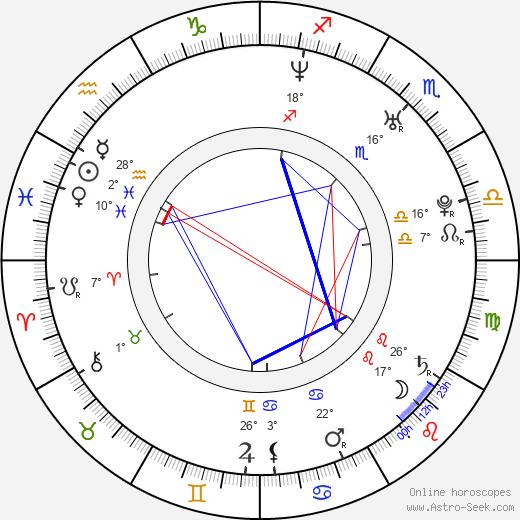 Mark Bashian birth chart, biography, wikipedia 2019, 2020