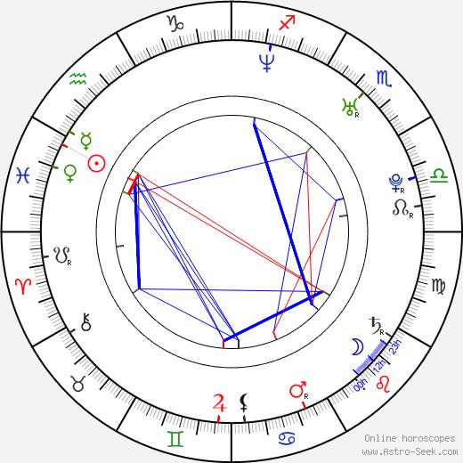 Mark Bashian astro natal birth chart, Mark Bashian horoscope, astrology