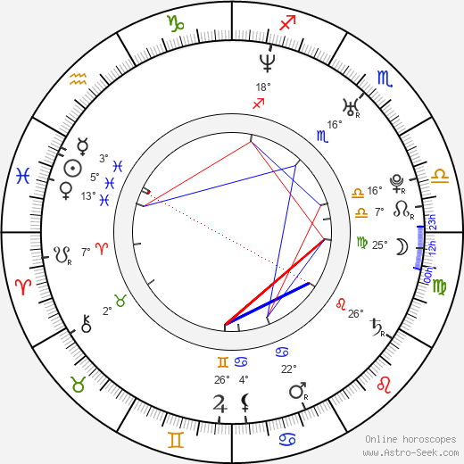 Nicole Lyn birth chart, biography, wikipedia 2019, 2020