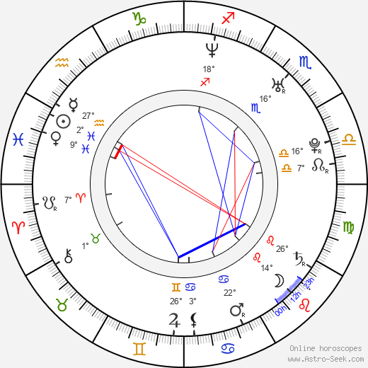 Nicole Parker birth chart, biography, wikipedia 2020, 2021