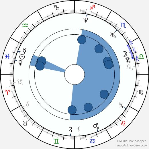Rachel Veltri wikipedia, horoscope, astrology, instagram