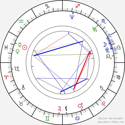 Rachel Veltri birth chart, Rachel Veltri astro natal horoscope, astrology