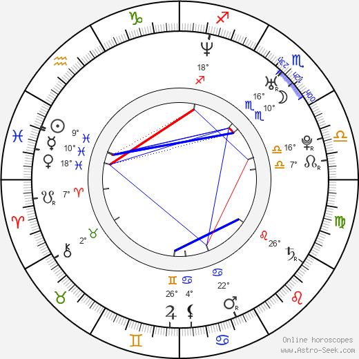 Rei Kikukawa birth chart, biography, wikipedia 2020, 2021