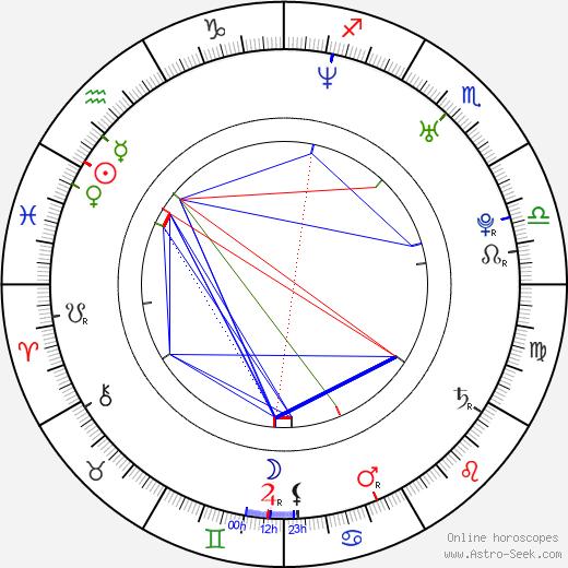 Рори Киннир Rory Kinnear день рождения гороскоп, Rory Kinnear Натальная карта онлайн