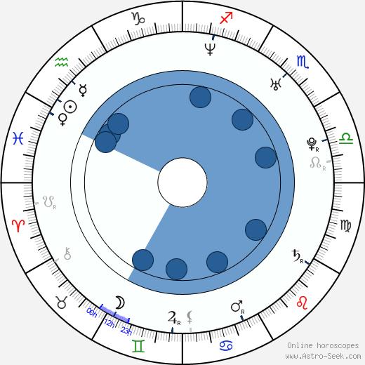 Ruairi Robinson wikipedia, horoscope, astrology, instagram