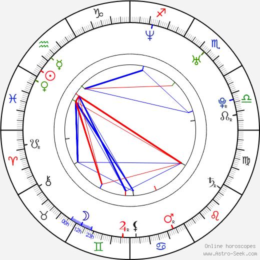 Ruairi Robinson день рождения гороскоп, Ruairi Robinson Натальная карта онлайн
