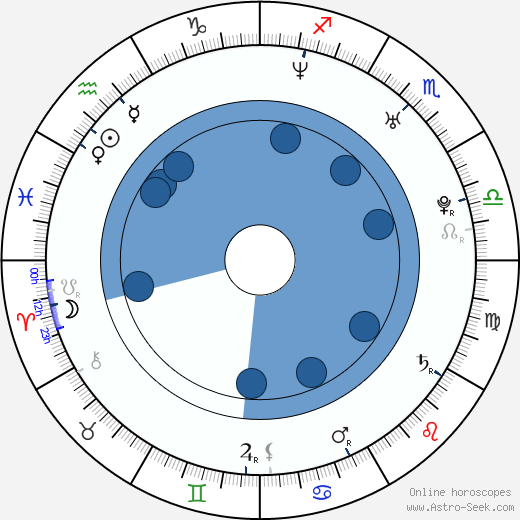 Štěpán Kubišta horoscope, astrology, sign, zodiac, date of birth, instagram