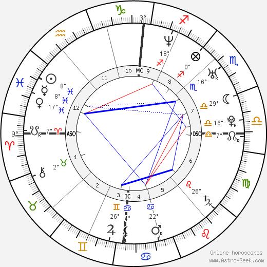 Thomas Pesquet birth chart, biography, wikipedia 2019, 2020