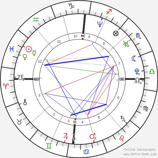 Thomas Pesquet birth chart, Thomas Pesquet astro natal horoscope, astrology