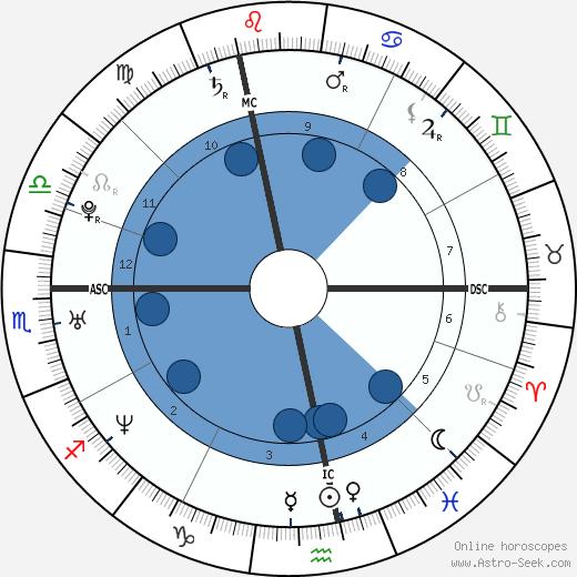 Veronique Herbert wikipedia, horoscope, astrology, instagram