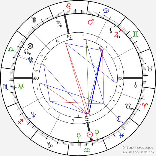 Veronique Herbert день рождения гороскоп, Veronique Herbert Натальная карта онлайн