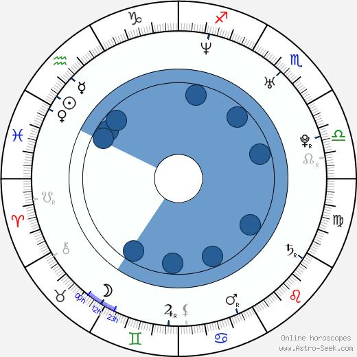 Yiruma wikipedia, horoscope, astrology, instagram