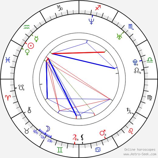 Yiruma Yiruma день рождения гороскоп, Yiruma Натальная карта онлайн