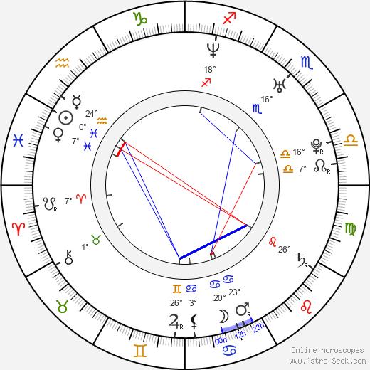 Yuli Minguel birth chart, biography, wikipedia 2019, 2020