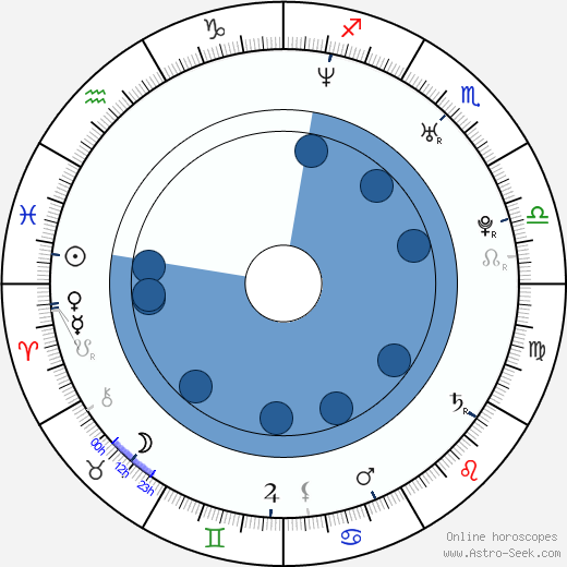 Adriana Nieto wikipedia, horoscope, astrology, instagram