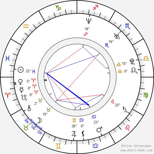 Adriana Nieto birth chart, biography, wikipedia 2020, 2021
