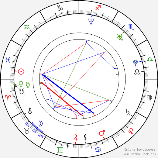 Adriana Nieto birth chart, Adriana Nieto astro natal horoscope, astrology