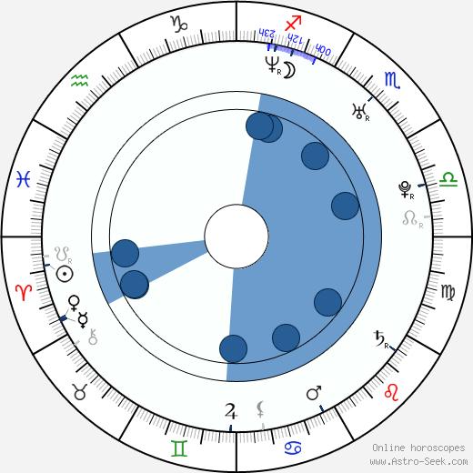 Aisha Kabia wikipedia, horoscope, astrology, instagram